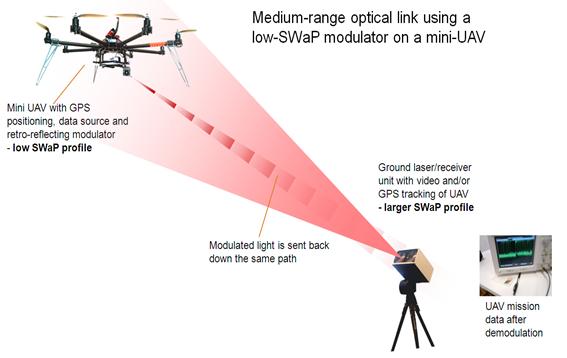 The Future of Free Space Optics